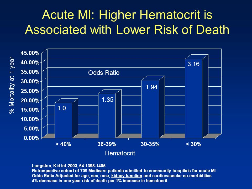 Acute MI: Higher Hematocrit is Associated with Lower Risk of Death