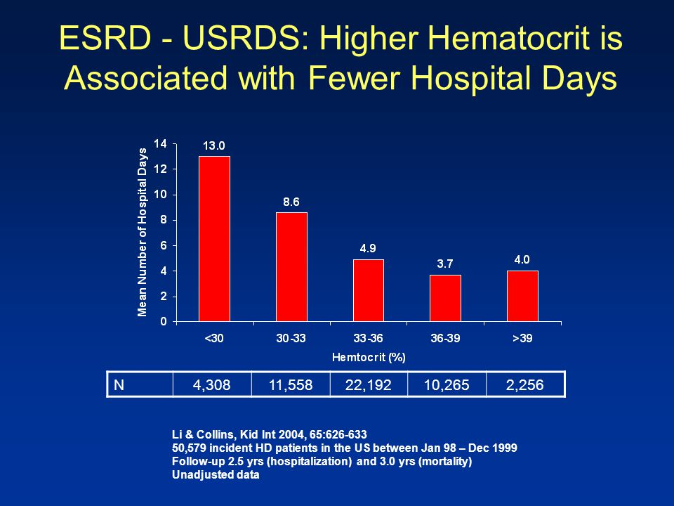 ESRD - USRDS: Higher Hematocrit is Associated with Fewer Hospital Days