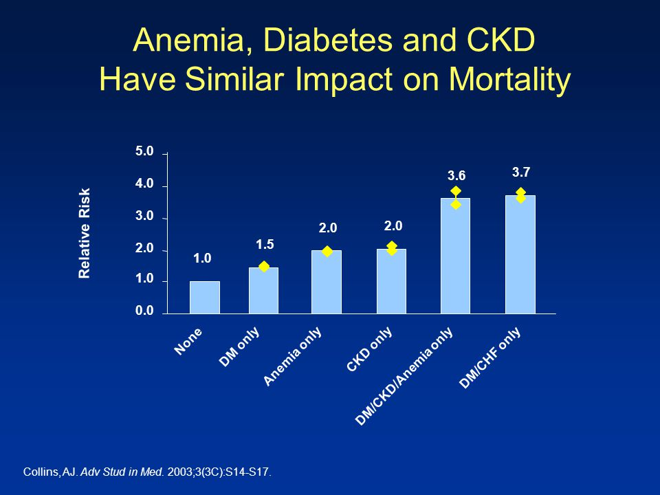 Anemia, Diabetes and CKD Have Similar Impact on Mortality