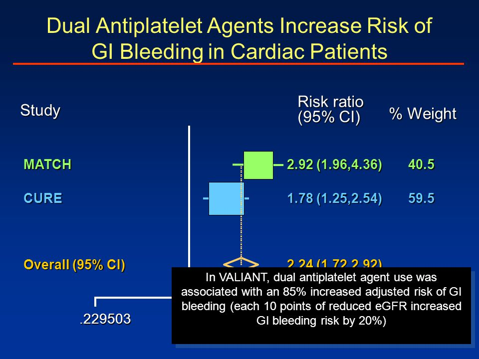 Dual Antiplatelet Agents Increase Risk of GI Bleeding in Cardiac Patients
