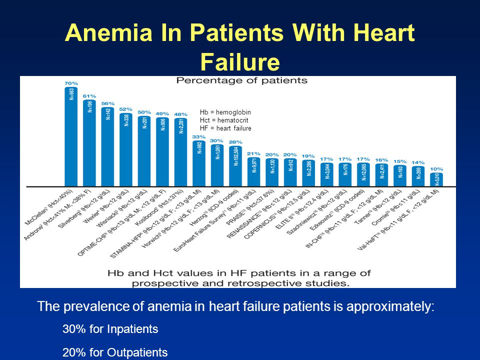 Anemia In Patients With Heart Failure