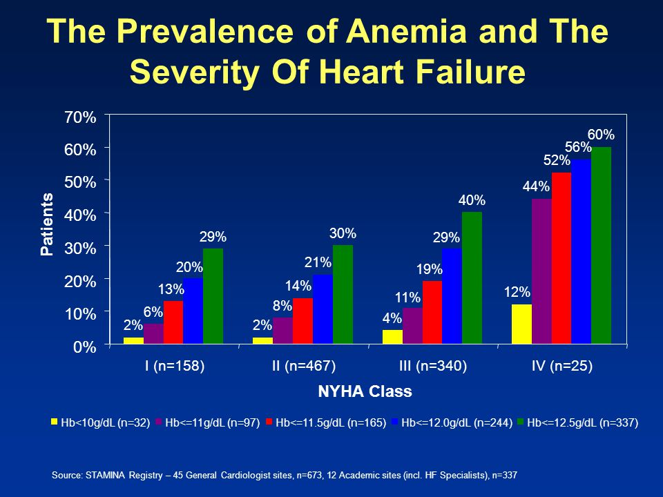 The Prevalence of Anemia and The Severity Of Heart Failure