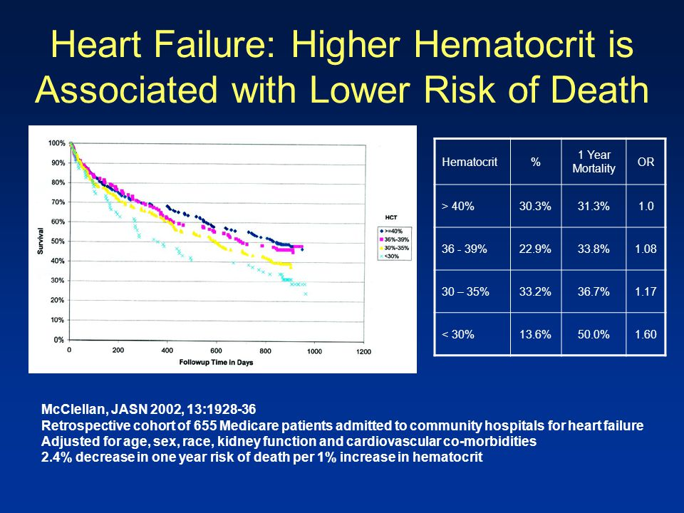 Heart Failure: Higher Hematocrit is Associated with Lower Risk of Death