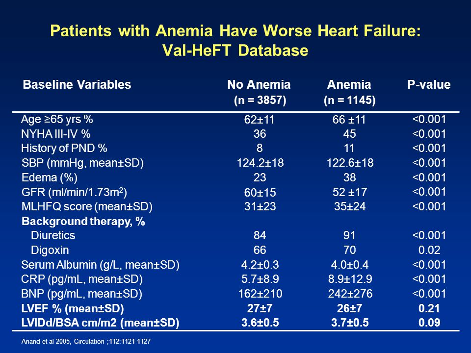 Patients with Anemia Have Worse Heart Failure: Val-HeFT Database