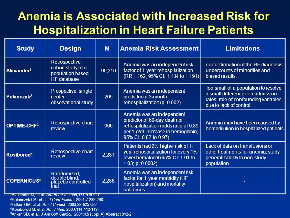Anemia Risk Assessment