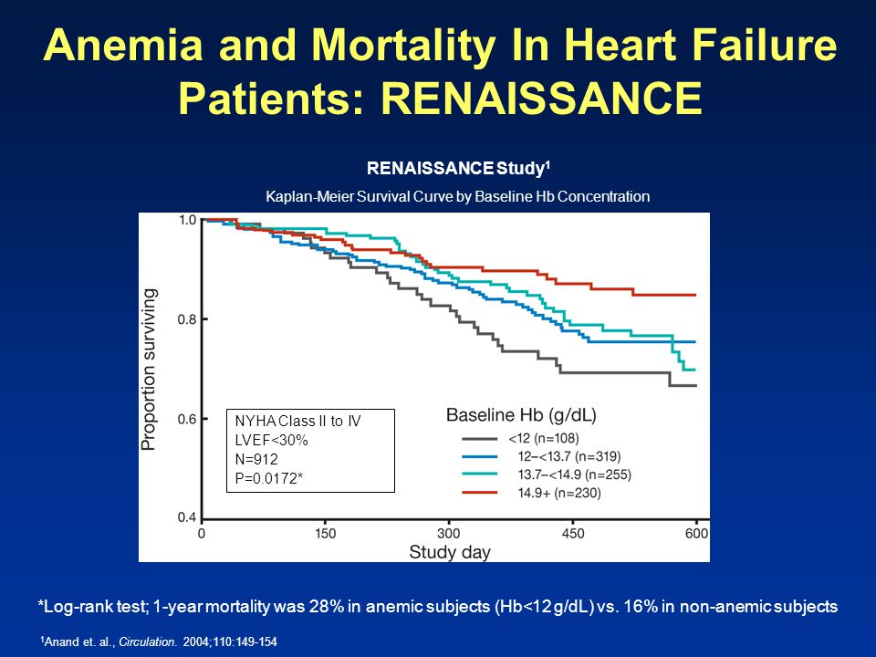 Anemia and Mortality In Heart Failure Patients: RENAISSANCE