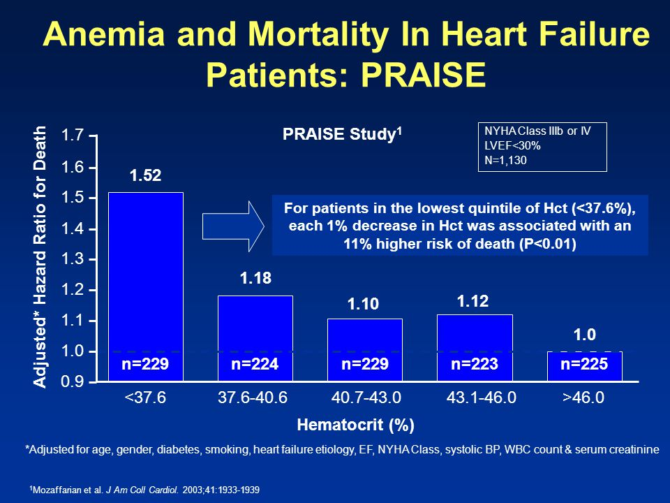 Anemia and Mortality In Heart Failure Patients: PRAISE