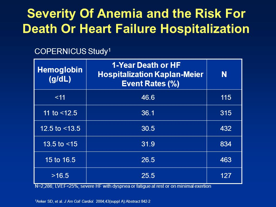1-Year Death or HF Hospitalization Kaplan-Meier Event Rates (%)