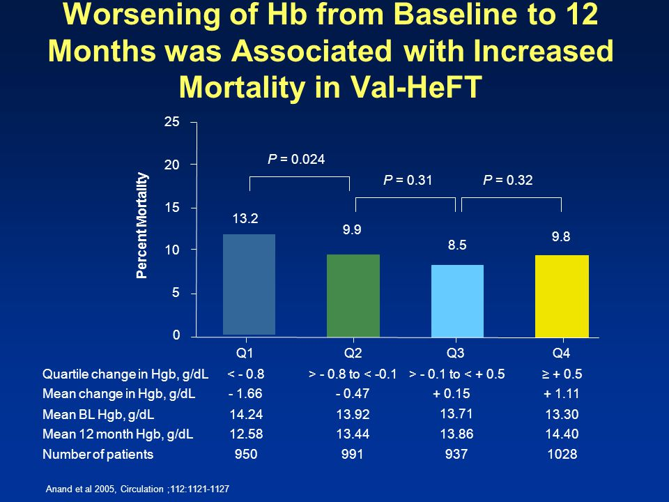 Worsening of Hb from Baseline to 12 Months was Associated with Increased Mortality in Val-HeFT