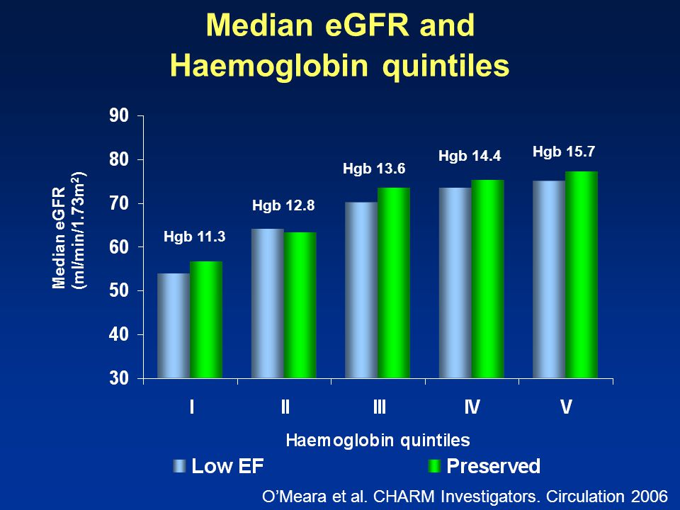 Median eGFR and Haemoglobin quintiles