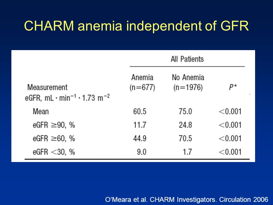 CHARM anemia independent of GFR
