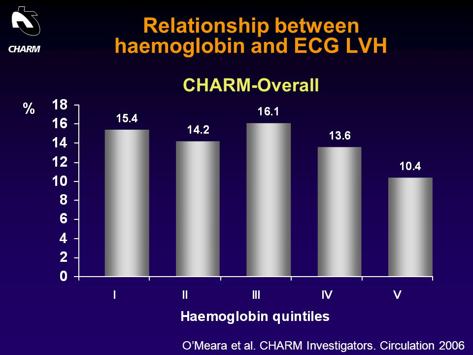 Relationship between haemoglobin and ECG LVH CHARM-Overall