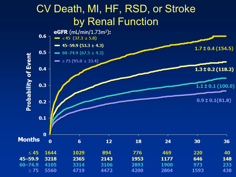 CV Death, MI, HF, RSD, or Stroke by Renal Function