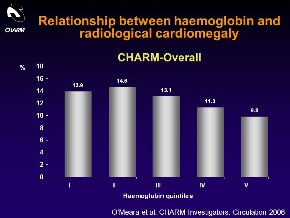 Relationship between haemoglobin and radiological cardiomegaly CHARM-Overall