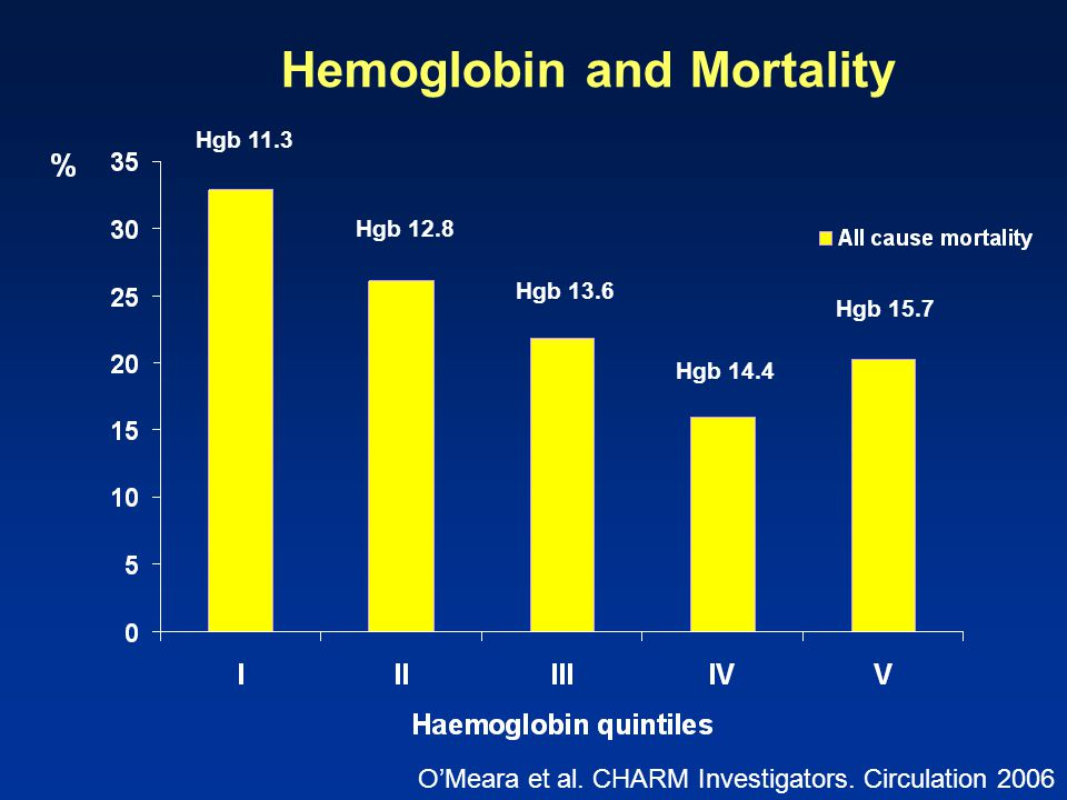 Hemoglobin and Mortality
