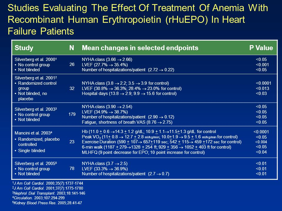 Studies Evaluating The Effect Of Treatment Of Anemia With Recombinant Human Erythropoietin (rHuEPO) In Heart Failure Patients
