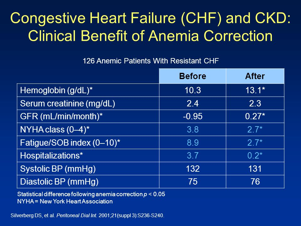 126 Anemic Patients With Resistant CHF