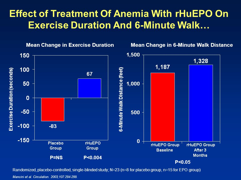 Effect of Treatment Of Anemia With rHuEPO On Exercise Duration And 6-Minute Walk…