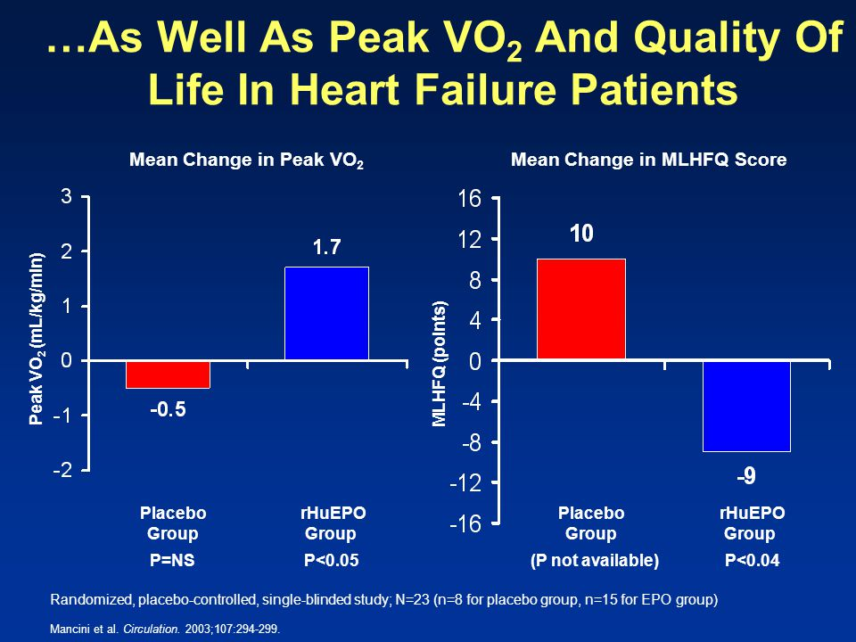 …As Well As Peak VO2 And Quality Of Life In Heart Failure Patients