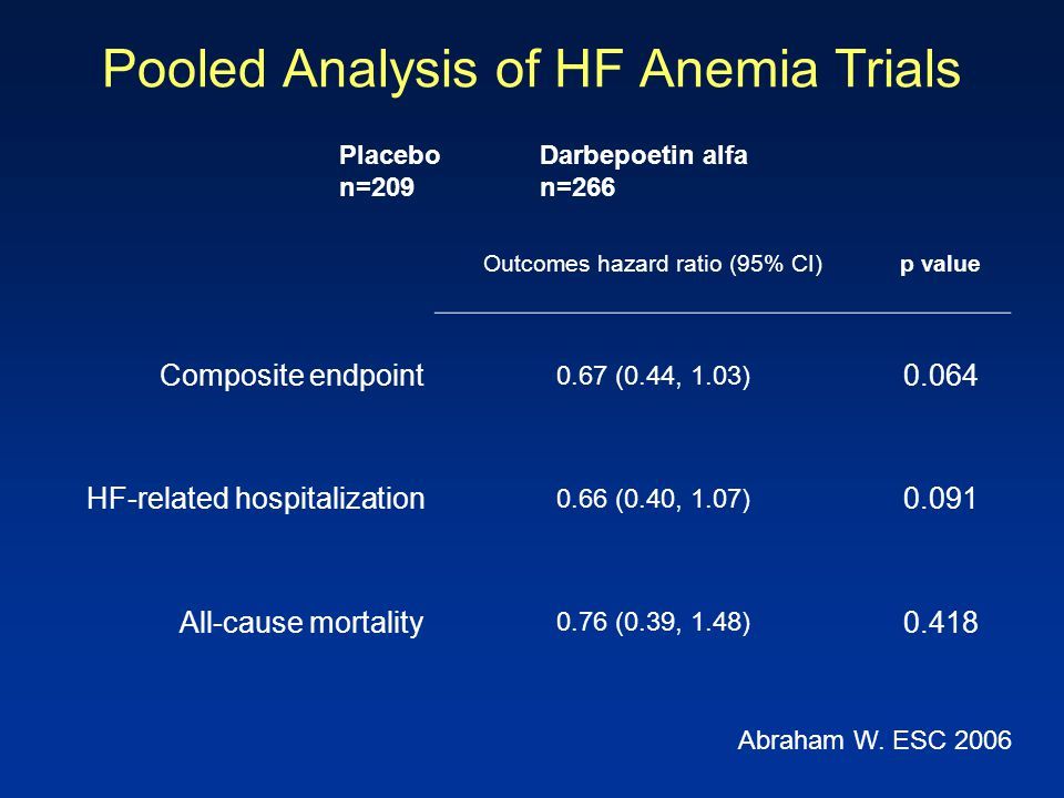 Pooled Analysis of HF Anemia Trials