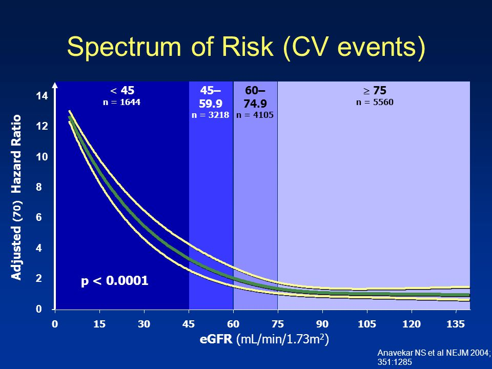 Spectrum of Risk (CV events)