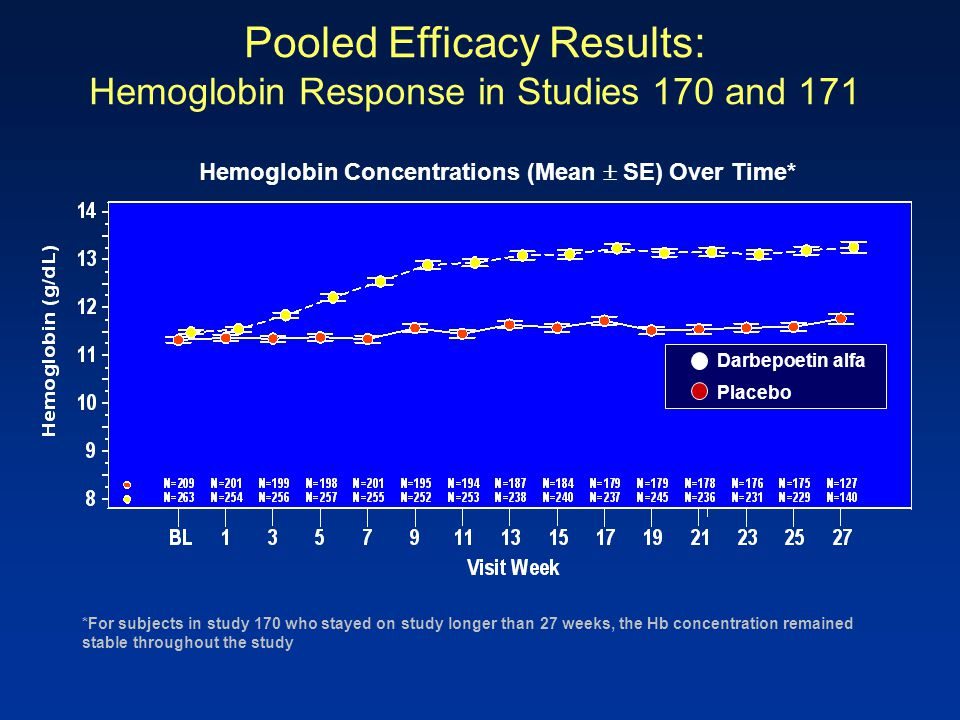 Hemoglobin Concentrations (Mean  SE) Over Time*