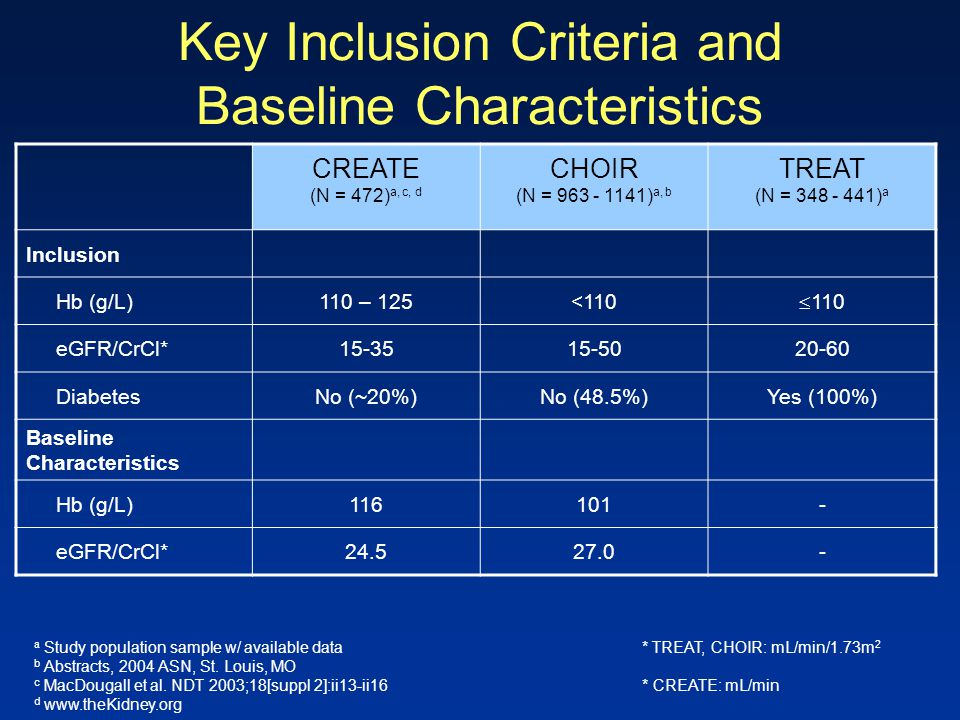 Key Inclusion Criteria and Baseline Characteristics