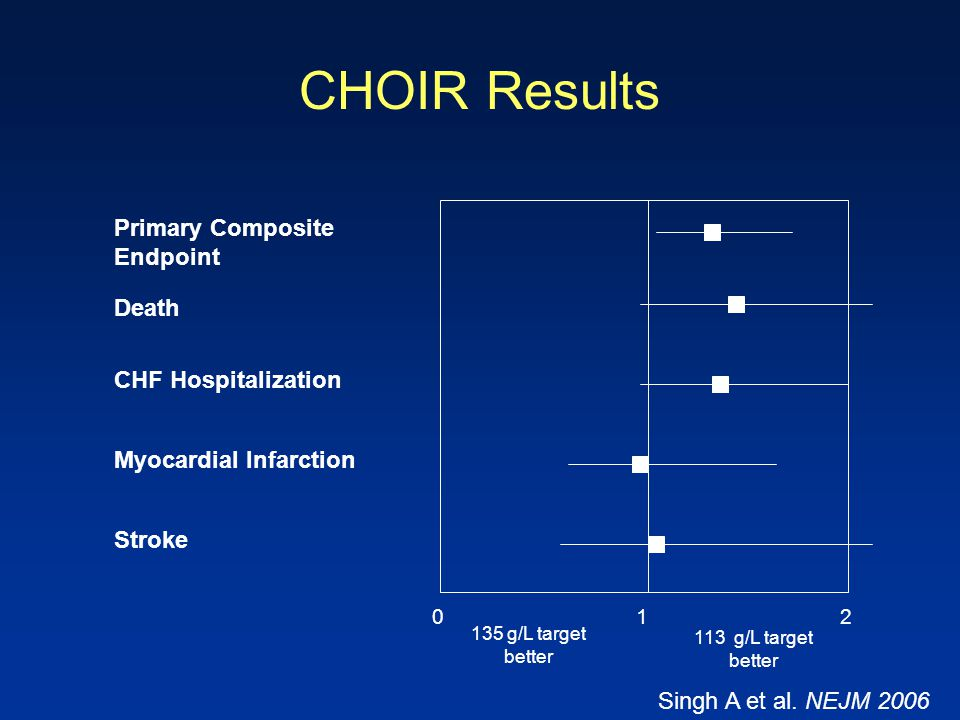 CHOIR Results Primary Composite Endpoint Death CHF Hospitalization