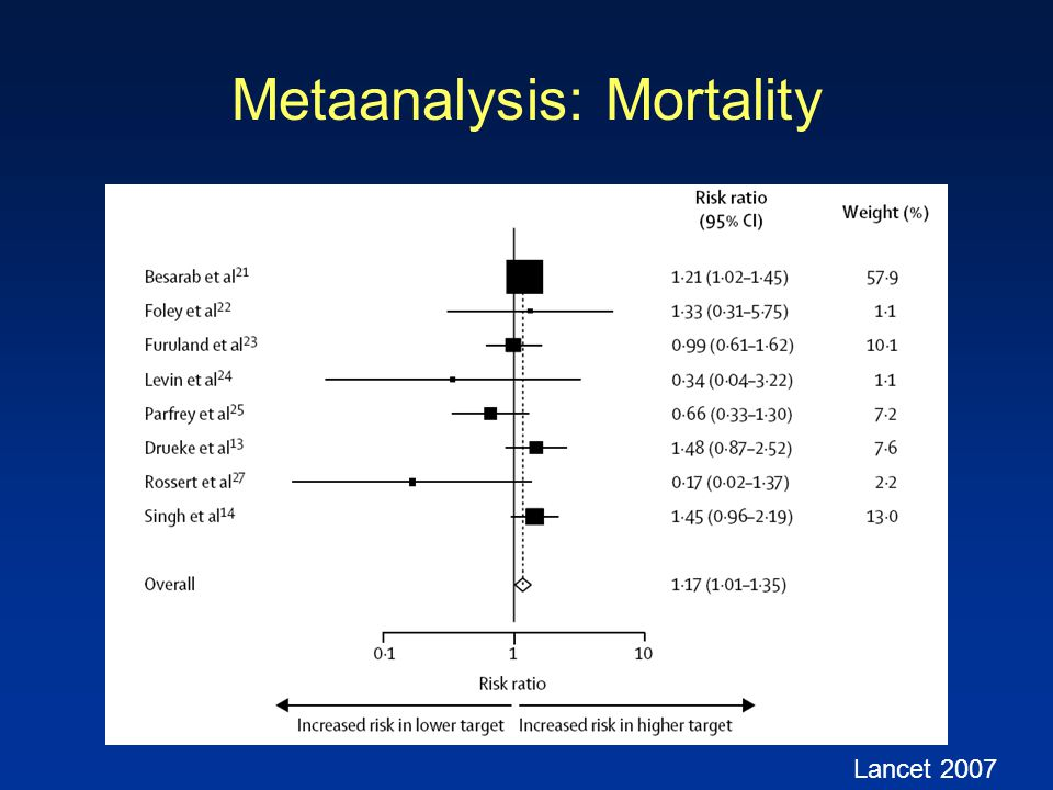 Metaanalysis: Mortality