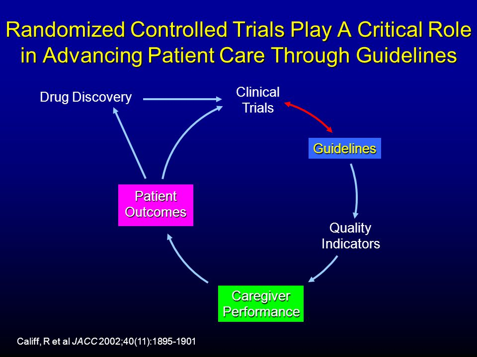 Randomized Controlled Trials Play A Critical Role in Advancing Patient Care Through Guidelines