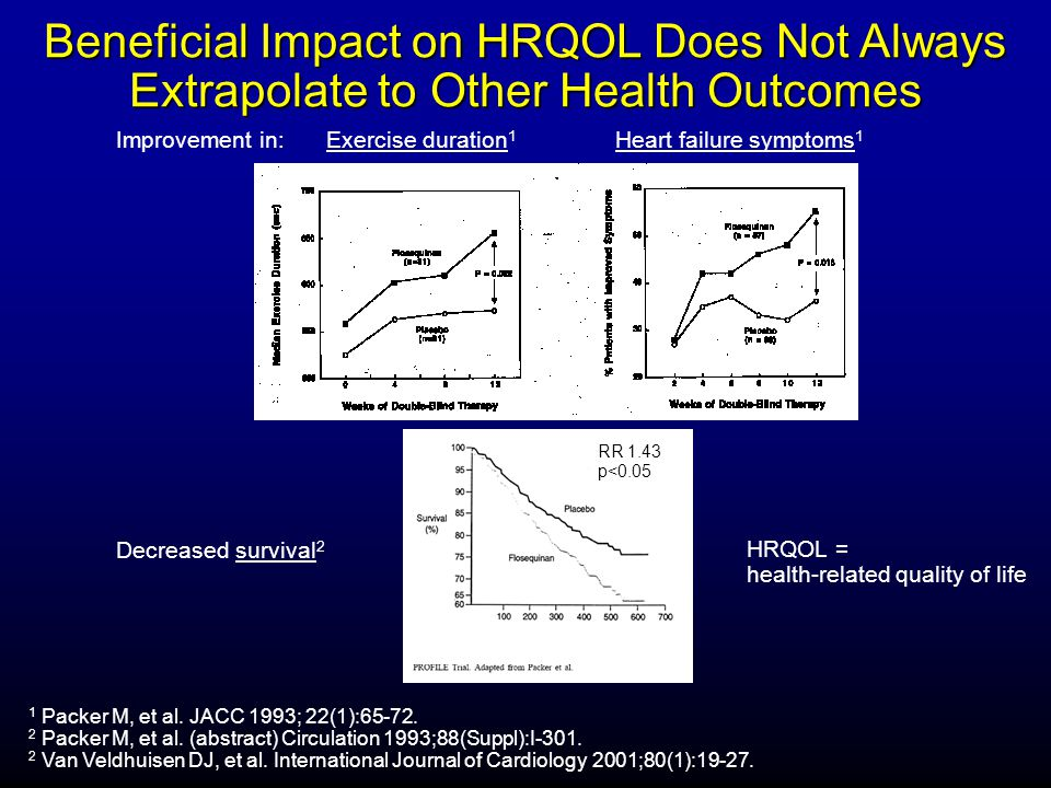 Beneficial Impact on HRQOL Does Not Always Extrapolate to Other Health Outcomes