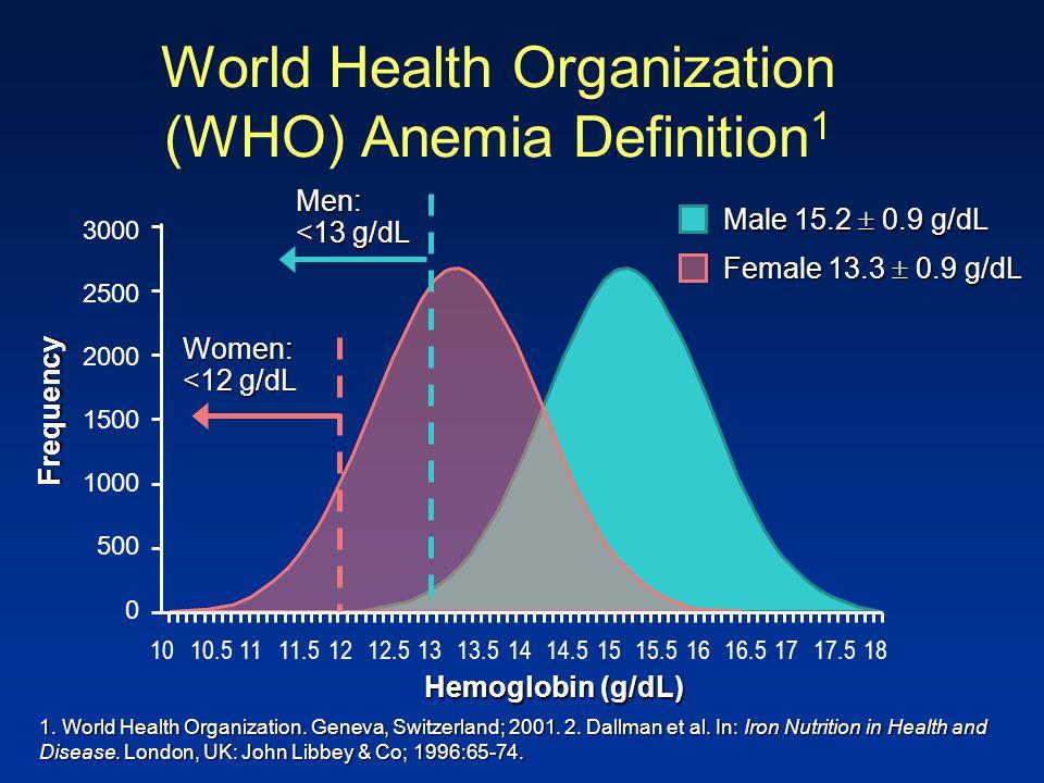 world health organizations definition of health