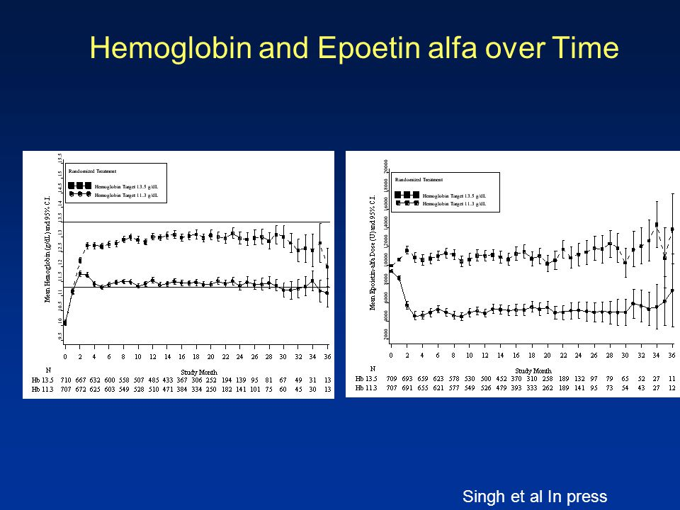 Hemoglobin and Epoetin alfa over Time