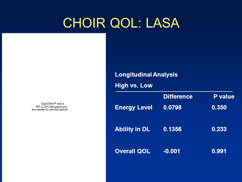 CHOIR QOL: LASA Longitudinal Analysis High vs. Low Difference P value