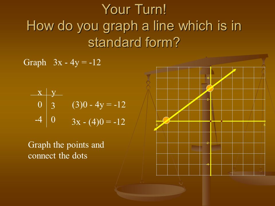 Your Turn! How do you graph a line which is in standard form