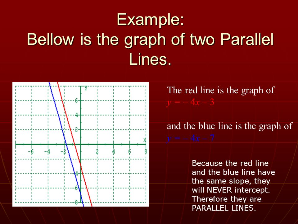 Example: Bellow is the graph of two Parallel Lines.