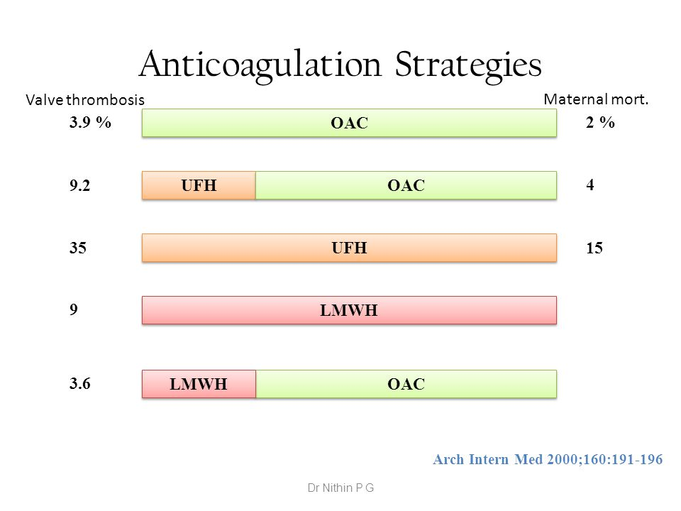 Anticoagulation Strategies