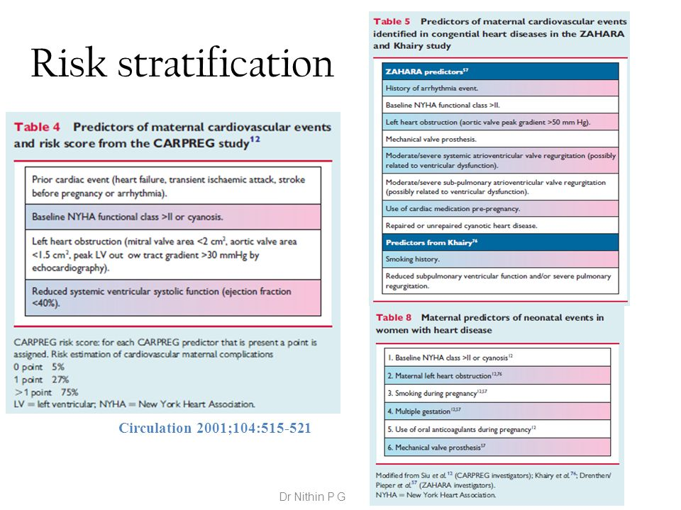 Risk stratification Circulation 2001;104:515-521 Dr Nithin P G
