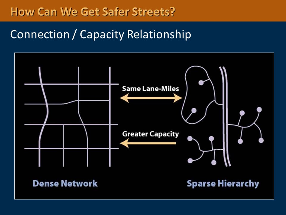 How Can We Get Safer Streets Connection / Capacity Relationship