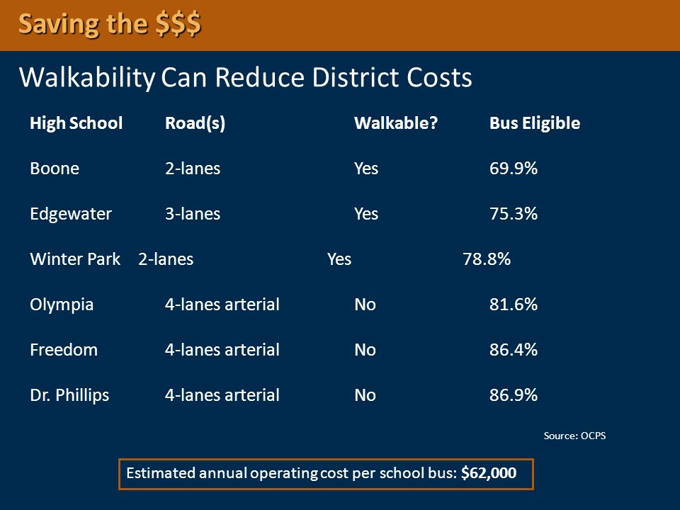 Saving the $$$ Walkability Can Reduce District Costs