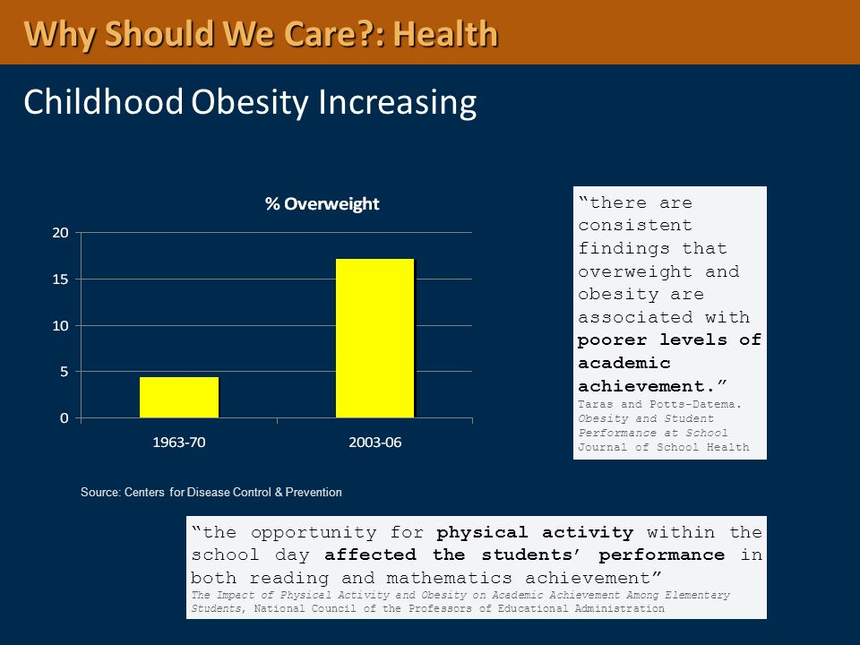 Why Should We Care : Health Childhood Obesity Increasing