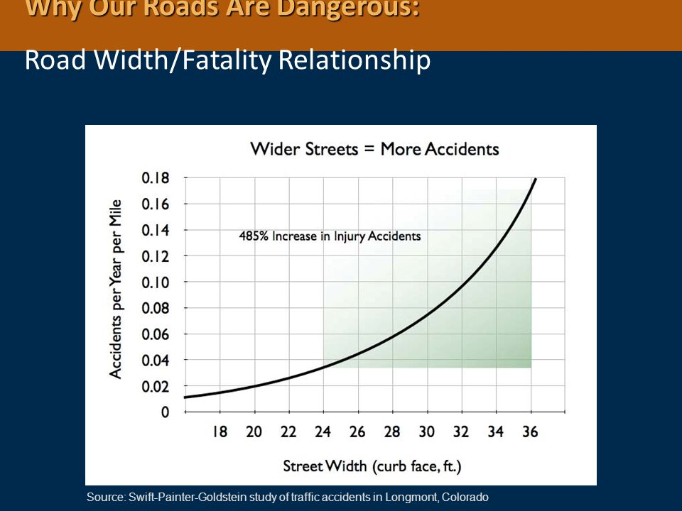 Why Our Roads Are Dangerous: Road Width/Fatality Relationship