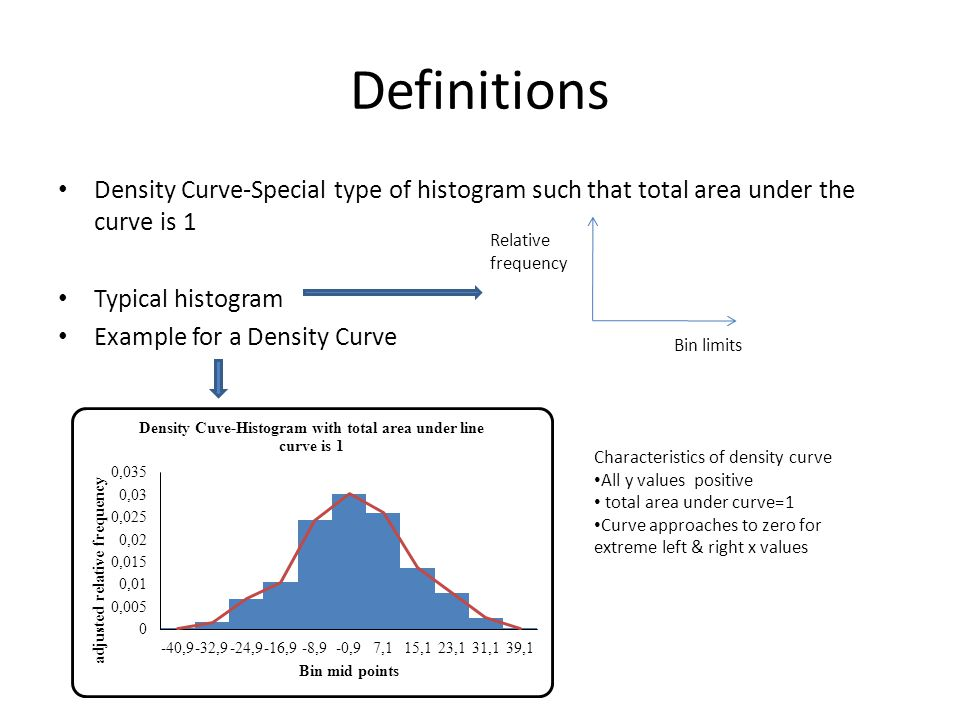 Definitions Density Curve-Special type of histogram such that total area under the curve is 1. Typical histogram.