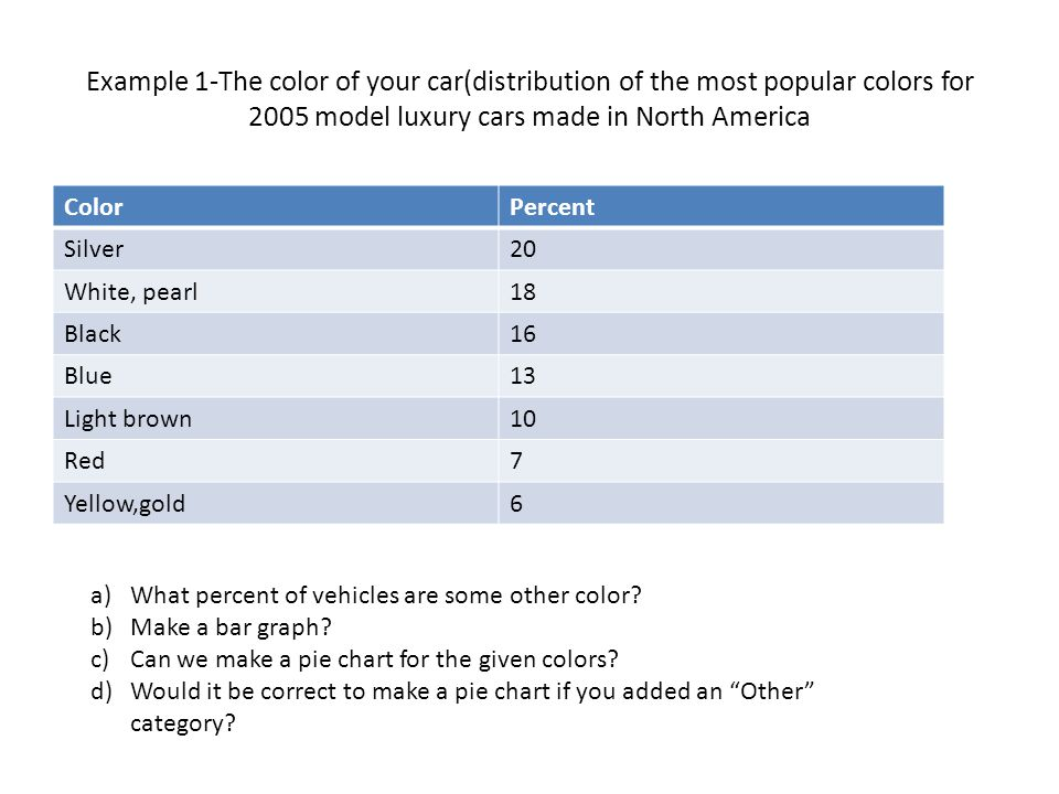 Example 1-The color of your car(distribution of the most popular colors for 2005 model luxury cars made in North America