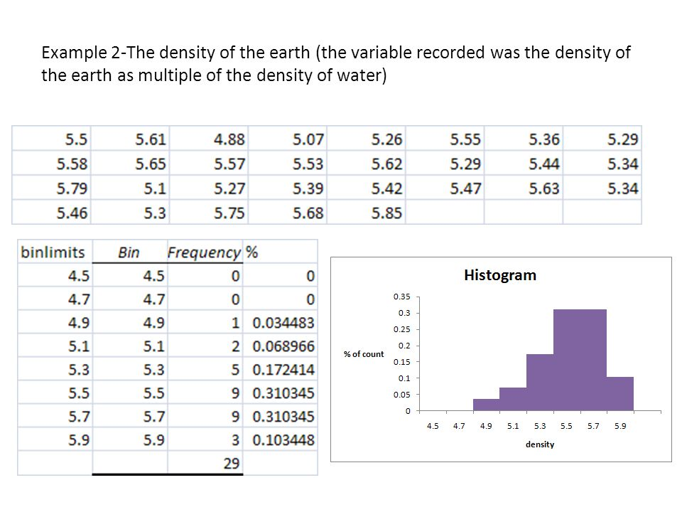 Example 2-The density of the earth (the variable recorded was the density of the earth as multiple of the density of water)