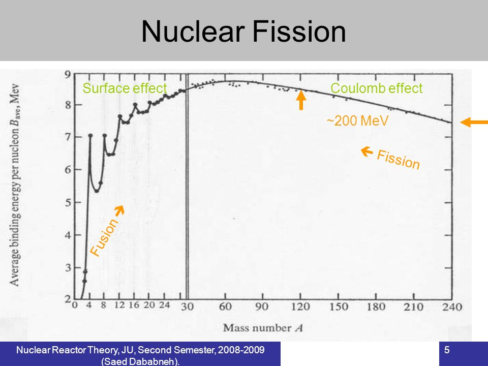 Nuclear Fission Surface effect Coulomb effect ~200 MeV  Fission