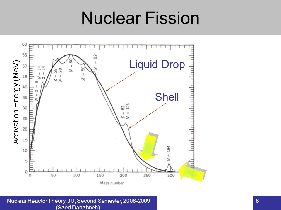 Nuclear Fission Liquid Drop Shell Activation Energy (MeV)
