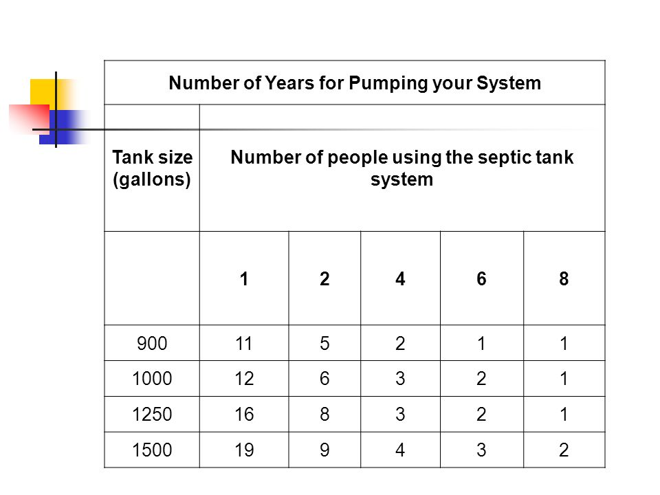 Number of Years for Pumping your System Tank size (gallons)