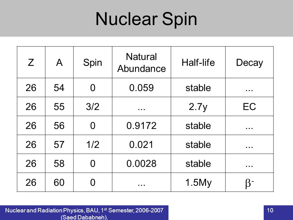 Nuclear Spin - Z A Spin Natural Abundance Half-life Decay 26 54 0.059