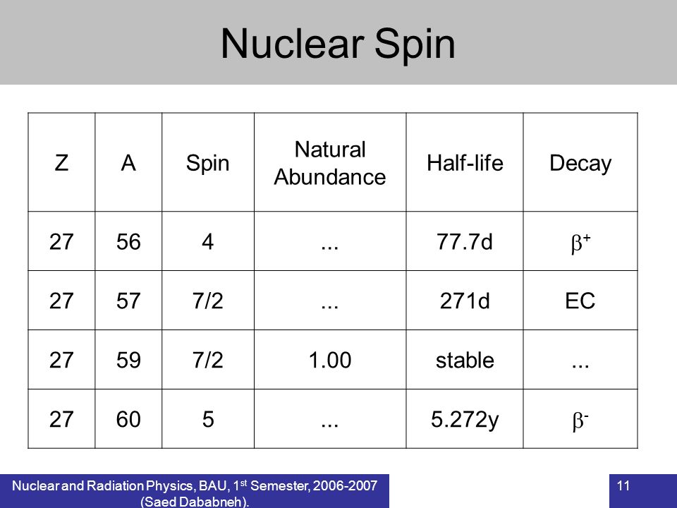 Nuclear Spin Z A Spin Natural Abundance Half-life Decay